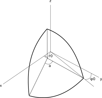 6)Hemisphere cut positioning in the coordinate system