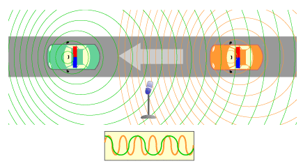 Doppler-effect-two-police-cars-diagram.png